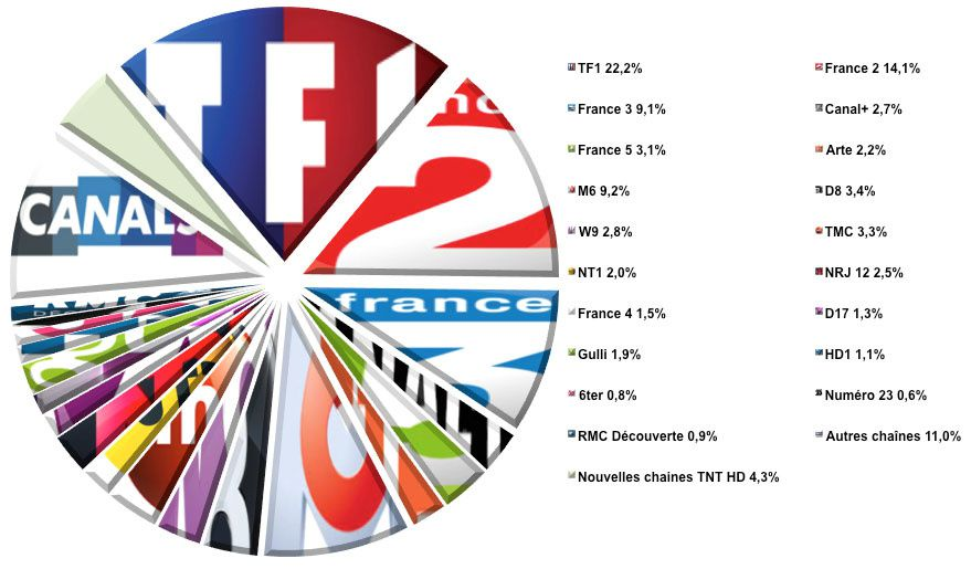 L'audience de la TV du 21 au 27 avril 2014 (semaine 17)