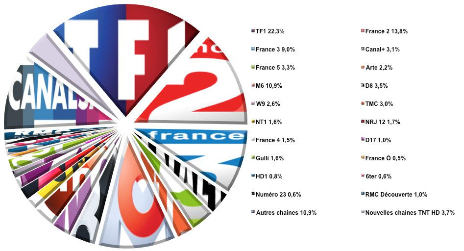 L'audience de la TV du 29 septembre au 5 octobre 2014 (semaine 40)
