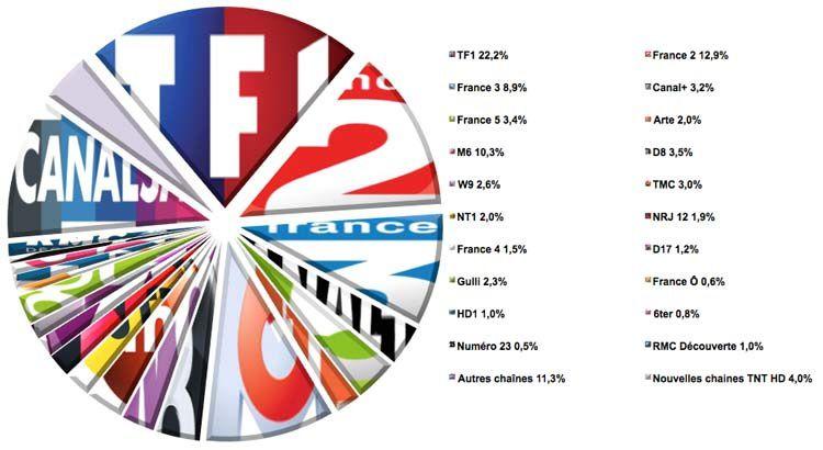 Audiences semaine 43 (Source : Médiamat - Médiamétrie / Crédit graphique : Le Zapping du PAF)