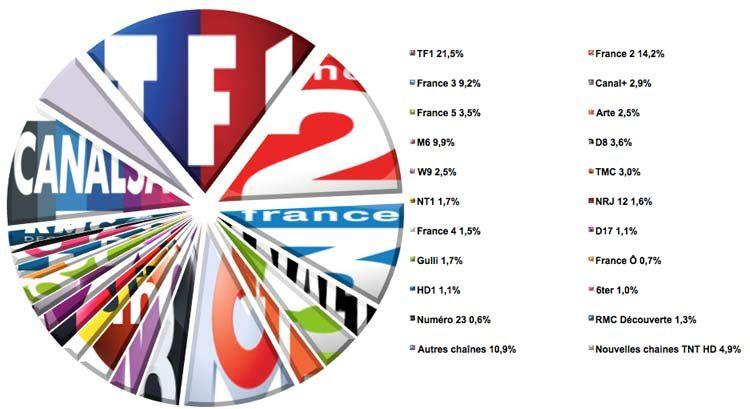 Audiences semaine 7 (Source : Médiamat - Médiamétrie / Crédit graphique : Le Zapping du PAF)