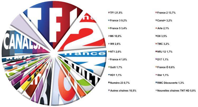 Audiences semaine 10 (Source : Médiamat - Médiamétrie / Crédit graphique : Le Zapping du PAF)