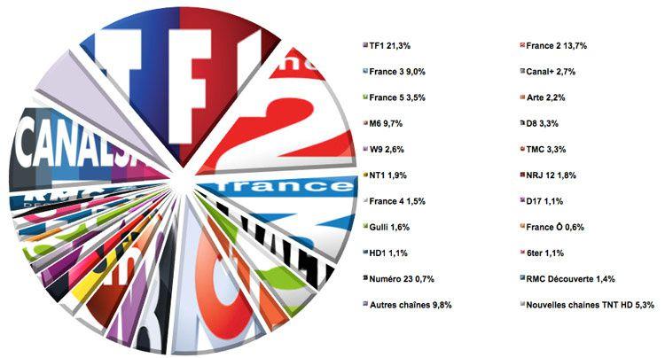 Audiences semaine 13 (Source : Médiamat - Médiamétrie / Crédit graphique : Le Zapping du PAF)
