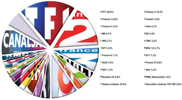 Audiences semaine 22 (Source : Médiamat - Médiamétrie / Crédit graphique : Le Zapping du PAF