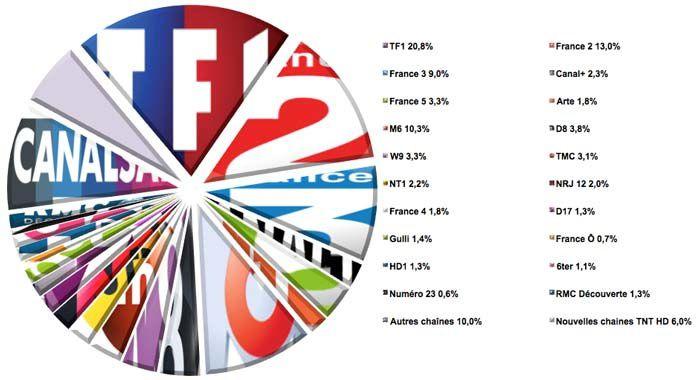 Audiences semaine 26 (Source : Médiamat - Médiamétrie / Crédit graphique : Le Zapping du PAF)