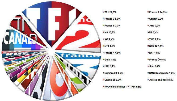Audiences semaine 46 (Source : Médiamat - Médiamétrie / Crédit graphique : Le Zapping du PAF)