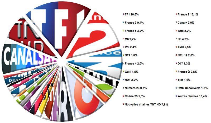 Audiences semaine 16-2016 (Source : Médiamat - Médiamétrie / Crédit graphique : Le Zapping du PAF)