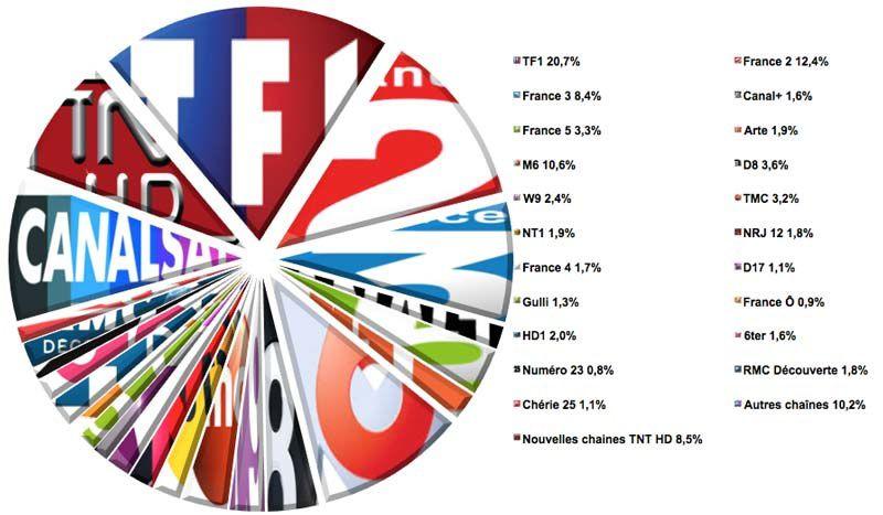 Audiences semaine 25-2016 (Source : Médiamat - Médiamétrie / Crédit graphique : Le Zapping du PAF)