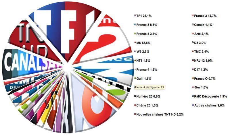 Audiences semaine 26-2016 (Source : Médiamat - Médiamétrie / Crédit graphique : Le Zapping du PAF)