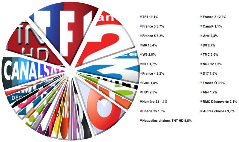 Audiences semaine 30-2016 (Source : Médiamat - Médiamétrie / Crédit graphique : Le Zapping du PAF)