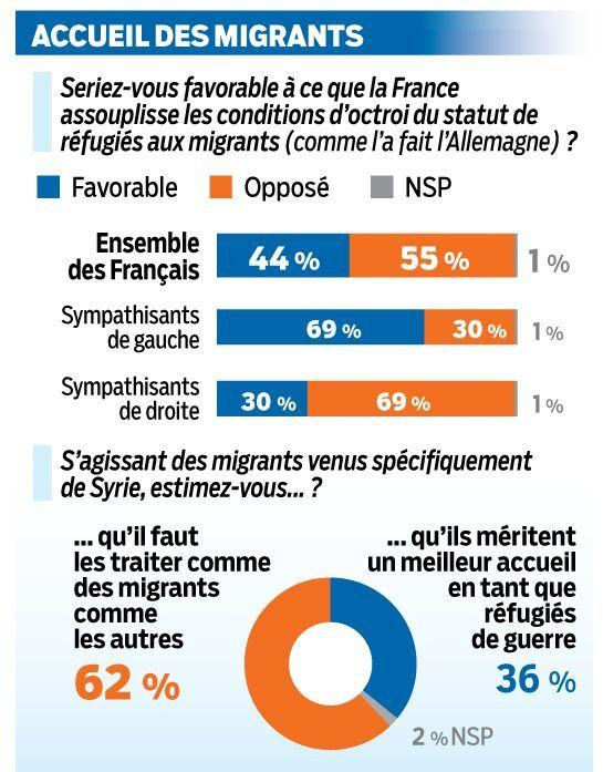 Source le parisien !Accueil des migrants : 55% des Français opposés à ce que la France imite l'Allemagne