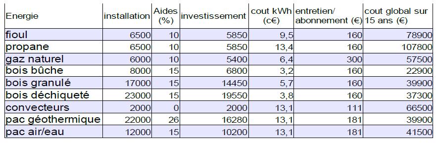 Coût global par énergie sur 15 ans (Espace info énergie de Beauvais - décembre 2013)
