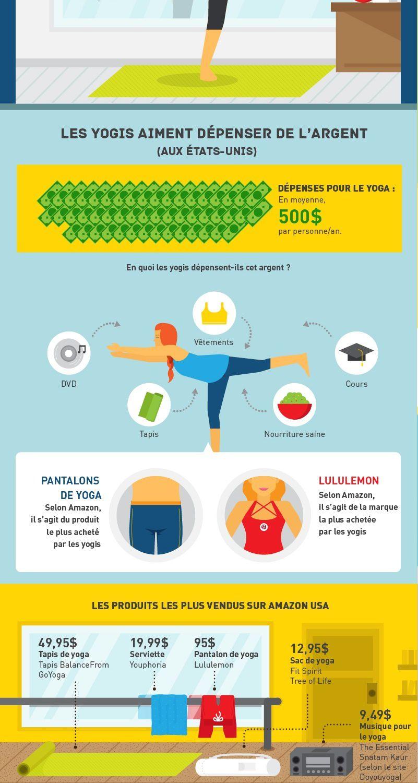 Infographie d'un monde Yogaholique