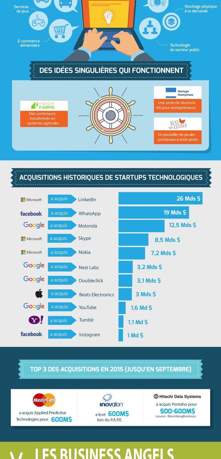 Infographie : 27 infos que vous ignorez peut-être sur les startups