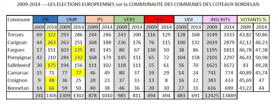 Comparatif des résultats des élections européennes 2009 2014 au sein de la CDC