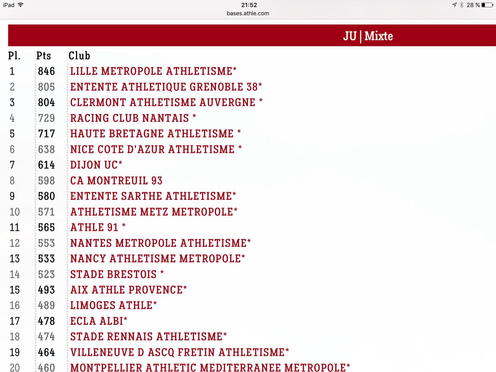 Classement national des différentes catégories du club au 31 mai