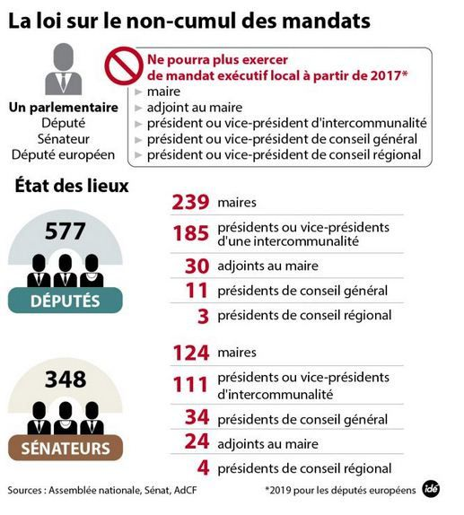 Adoption par l'Assemblée nationale de la loi interdisant le cumul