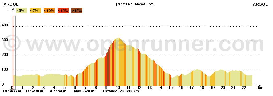 42 ème Montée du Ménez Hom