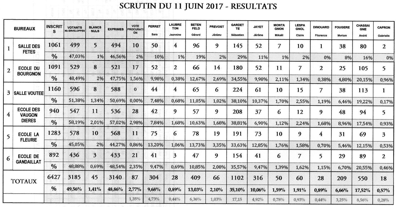 Scrutin du 11 juin 2017 - résultats Bureaux Lempdes  -  Total 5ème circonscription