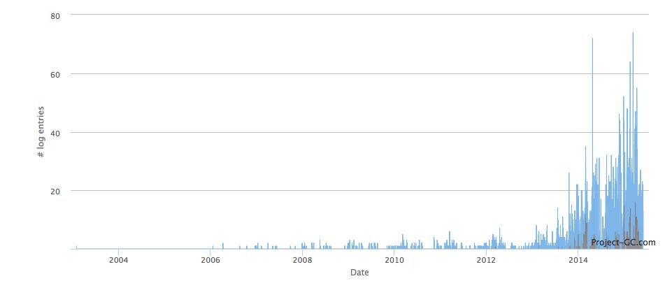 Nombre de logs par date en Guadeloupe