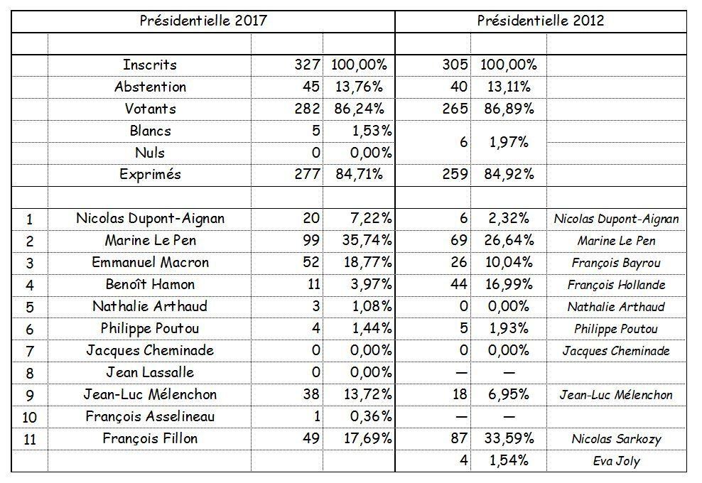 Résultats de l'élection présidentielle au village.