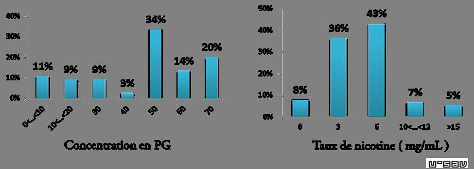 Bilan de l'étude réalisée lors de Vapexpo 09/2015