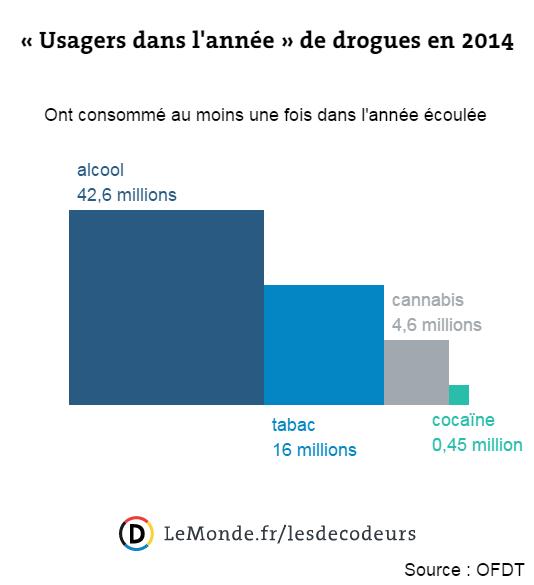En France, l'alcool et le tabac sont les drogues les plus meurtrières