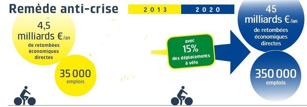 Urbanisme / Objectif de triplement en moins de 10 ans de la part du vélo dans  les déplacements en zone urbaine : enjeux et moyens / Extension des zones 30 dans les villes