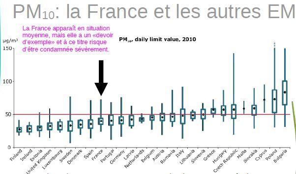 Pollution de l'air en France et plainte européenne / Sources principales : diesels, chauffage au bois, agriculture..., leviers d'améliorations et impact (prochain article : les actions réalisées, prévues, qui devraient l'être)