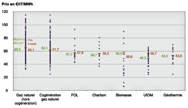 Transition énergétique / Raisons et déraisons de la ruée en France sur la combustion bois-biomasse, mises en évidence dans le domaine stratégique des réseaux de chauffage urbain, où la part de la géothermie régresse / Illustration par les choix régionaux en Ile de France et locaux à Orléans / Enjeux et conséquences