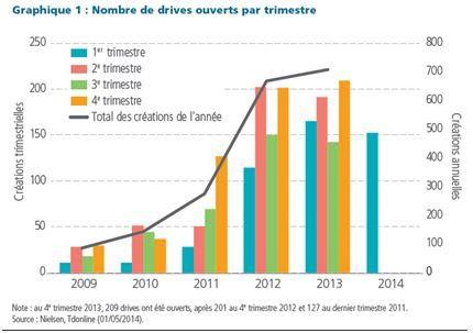 Environ 3500 drives en 2015, réalisés en environ 7 ans