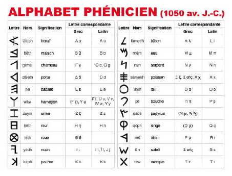 Ecriture, typographie, composition