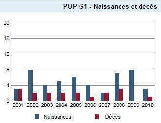 Natalité et mortalité à Mooslargue (élections municipales Mooslargue 2014)