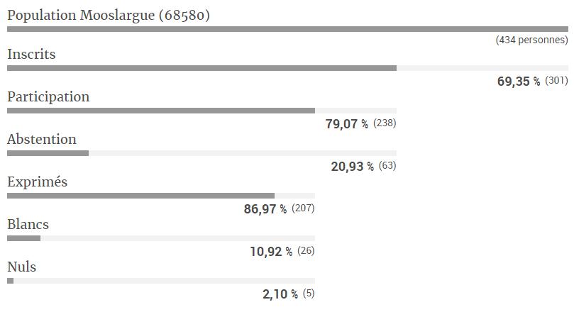 Résultat du 2ème tour des élections présidentielles à Mooslargue