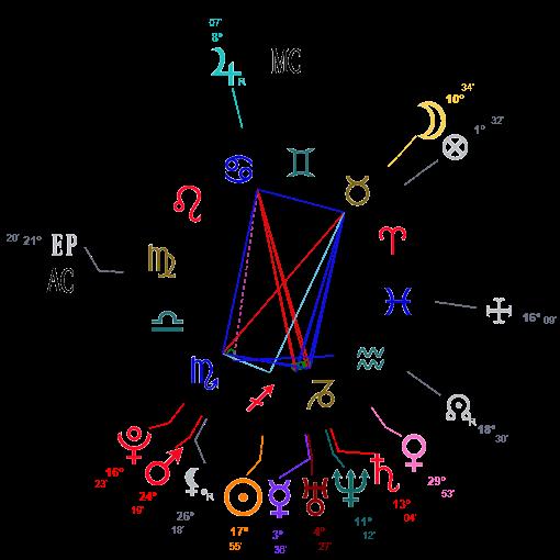 carte du ciel Marion Maréchal Le Pen née le 10 décembre 1989 à 1h05 à Saint Germain en Laye (78)