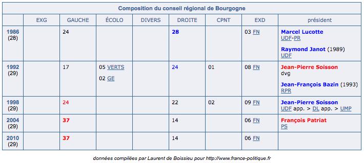 http://www.france-politique.fr/elections-bourgogne.htm