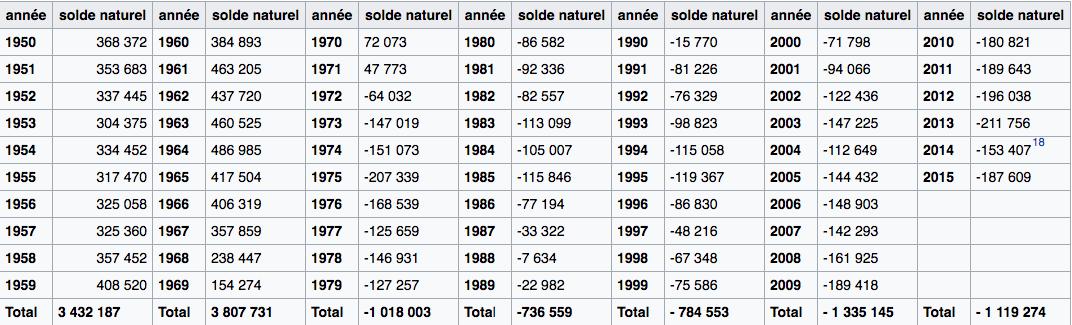 Depuis 1972 le solde naturel est négatif, la population allemande ne se renouvelle plus. À partir des années 2000 on constate une accélération de ce phénomène. Source : Wikipédia