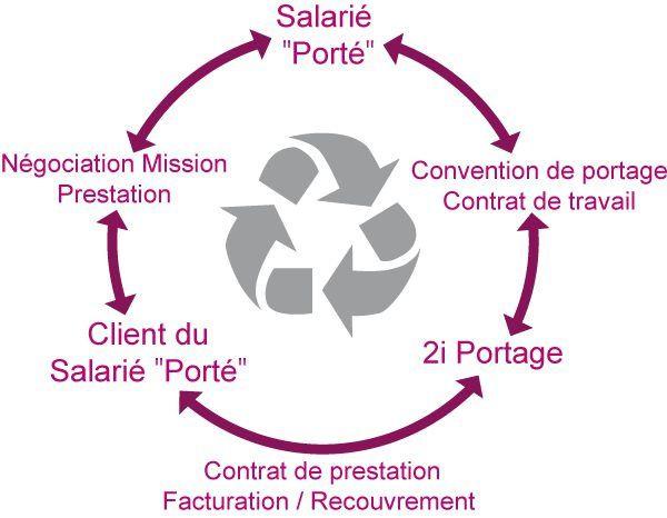 Schéma de fonctionnement du Portage Salarial