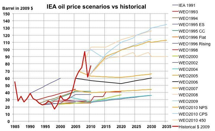Évolution réelle du prix du baril de pétrole (courbe rouge) et prévisions successives de l'Agence Internationale de l'Énergie (World Energy Outlook). Source: Olivier Rech