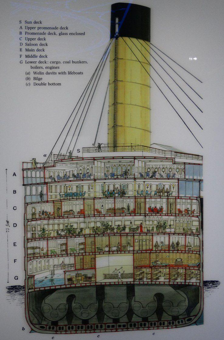 Cité de la mer Cherbourg : Le titanic
