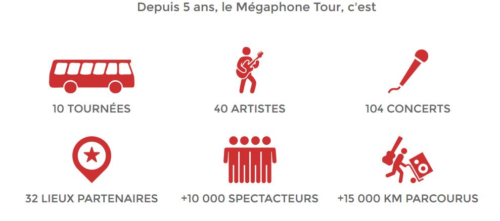 LE MEGAPHONE TOUR / CHANSON / PARIS AU PAN PIPER CE SOIR