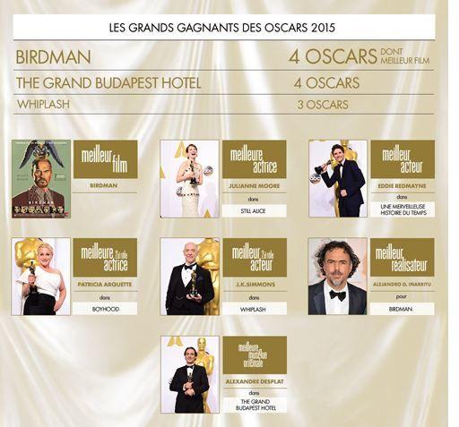 OSCARS 2015 / CINEMA / ACTUALITES