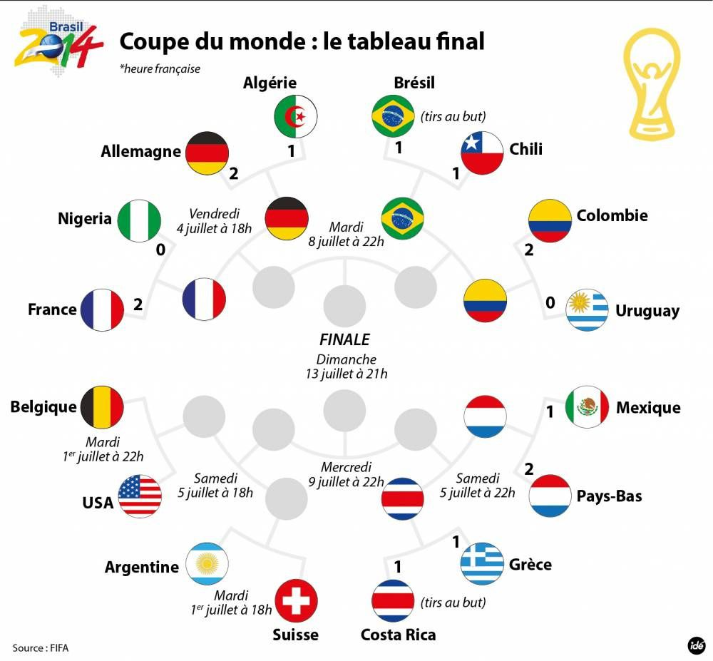 Coupe du monde  : le tableau final
