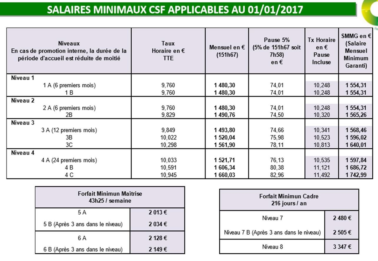 Grille salaire pharmacie 2017 appareils m nagers pour la - Grille de salaire preparateur en pharmacie ...