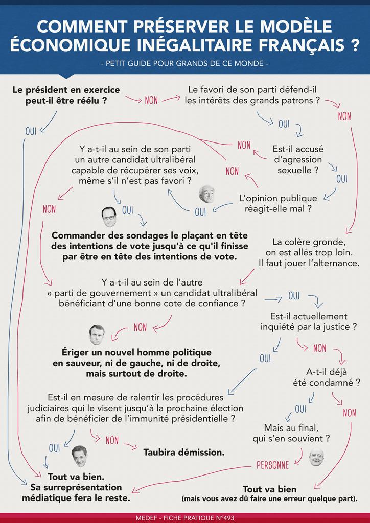 Comment préserver le modèle inégalitaire français