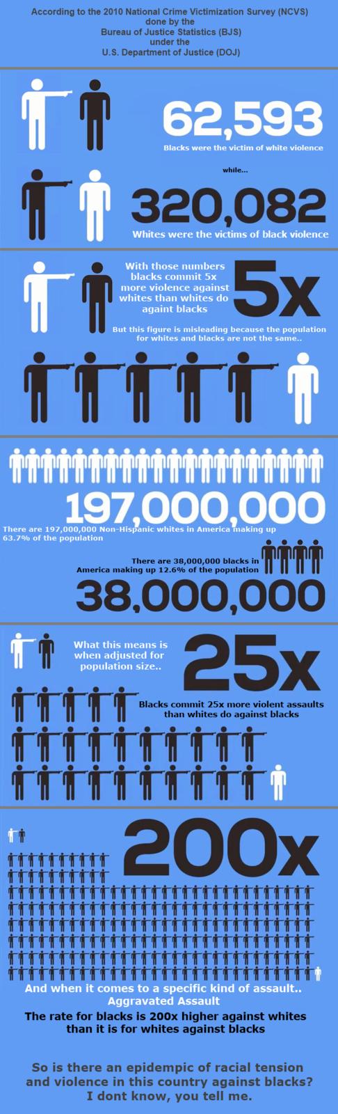 USA : les noirs ne sont pas tout blancs