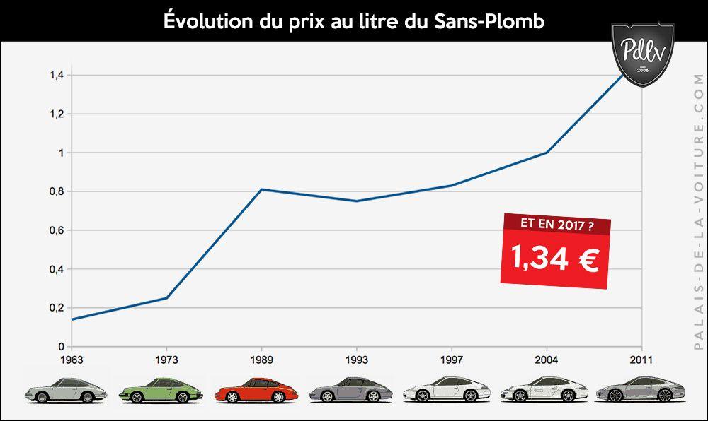 Voyage dans le passé : les Porsche 911 remises dans leur contexte