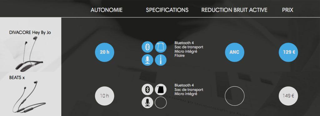 #Technologie : #Divacore fait mieux que #Beats et #Apple réunis au CES !