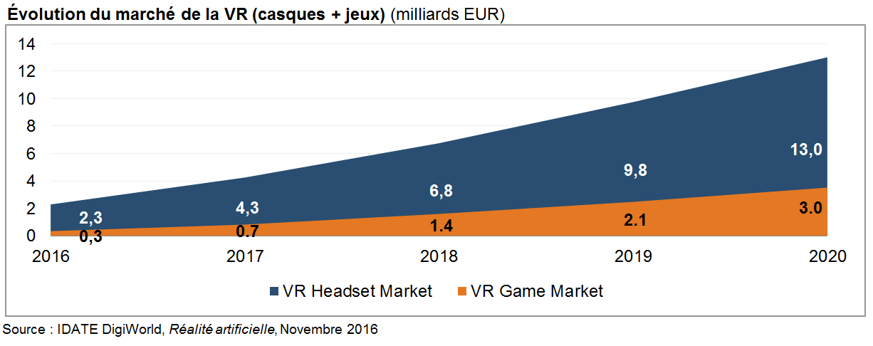 Réalité Virtuelle : Un marché estimé à 2.6 mds EUR en 2016 et 16.5mds EUR en 2020 !