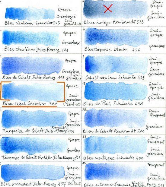 Parmi les bleus clairs ou cæruleums sélectionnés pour réaliser les liserés de la chapelle de la Conception, c'est le bleu royal Sennelier que je choisis, car parmi ceux qui se rapprochent le plus de la bonne couleur, c'est celui qui présente les effets d'opacité et de granulométrie les mieux apparentés à l'aspect onctueux de leur couleur sur le fond de crépi blanchi à la chaux des murs.
