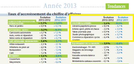 Réflexion sur une bonne nouvelle : avec + 8 % les libraires indépendants champions de la progression en CA tous secteurs confondus en 2013 !